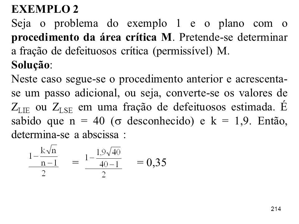 214 EXEMPLO 2 Seja o problema do exemplo 1 e o plano com o procedimento da área crítica M. Pretende-se determinar a fração de defeituosos crítica (per