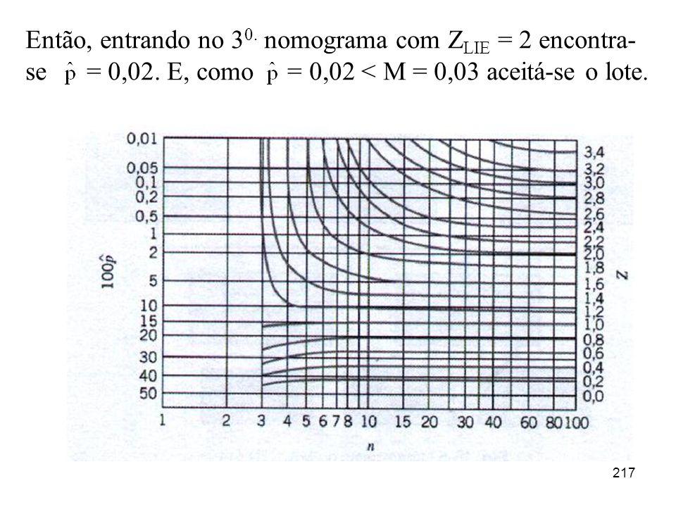 217 Então, entrando no 3 0. nomograma com Z LIE = 2 encontra- se = 0,02. E, como = 0,02 < M = 0,03 aceitá-se o lote.