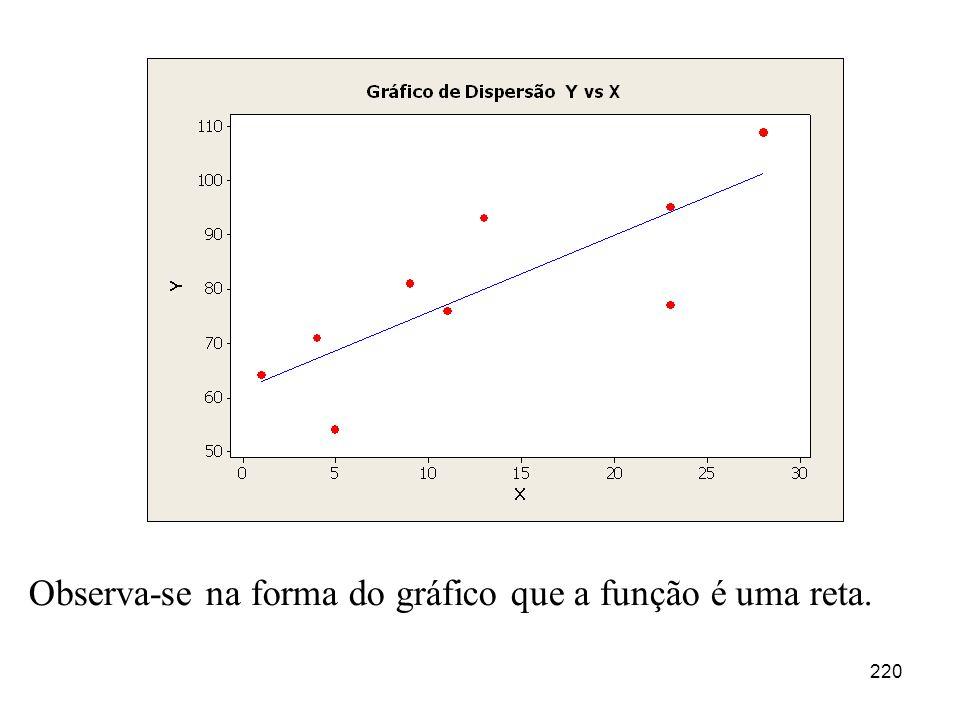 220 Observa-se na forma do gráfico que a função é uma reta.