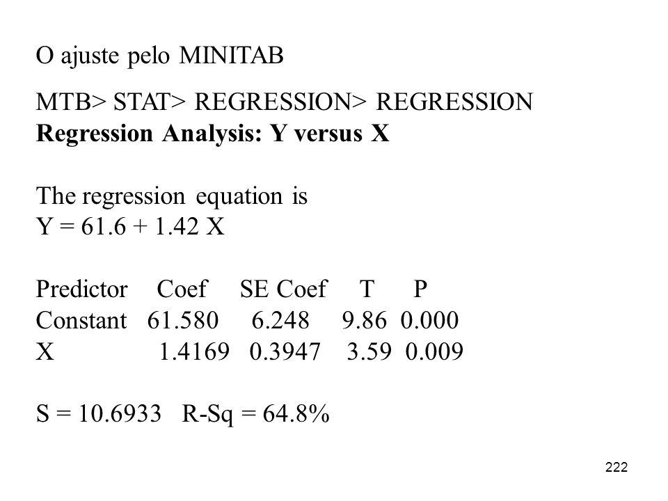222 O ajuste pelo MINITAB MTB> STAT> REGRESSION> REGRESSION Regression Analysis: Y versus X The regression equation is Y = 61.6 + 1.42 X Predictor Coe