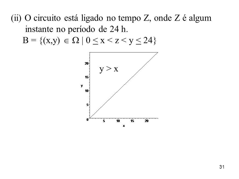 31 (ii) O circuito está ligado no tempo Z, onde Z é algum instante no período de 24 h. B = {(x,y) | 0 < x < z < y < 24} y > x