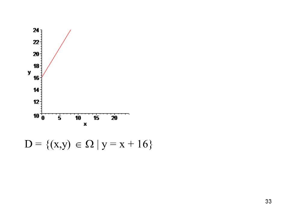 33 D = {(x,y) | y = x + 16}