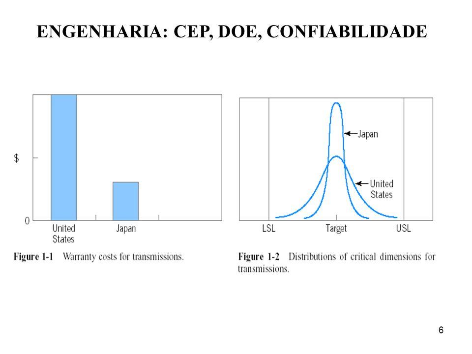 97 Exemplo Os dados adiante referem-se ao peso e ao comprimento de uma aste de seção constante.