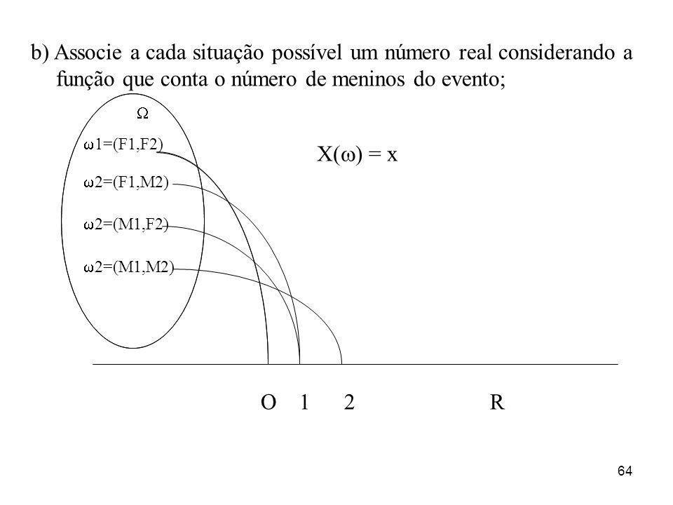 64 b) Associe a cada situação possível um número real considerando a função que conta o número de meninos do evento; O 1 2 R 1=(F1,F2) 2=(F1,M2) 2=(M1