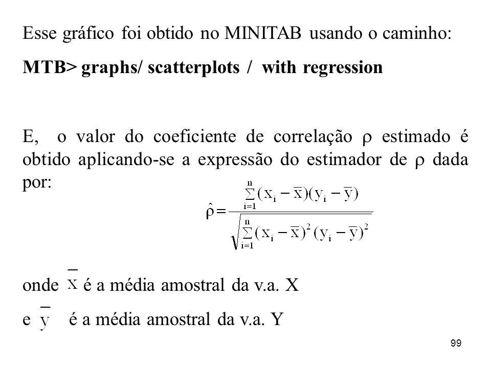 99 Esse gráfico foi obtido no MINITAB usando o caminho: MTB> graphs/ scatterplots / with regression E, o valor do coeficiente de correlação estimado é