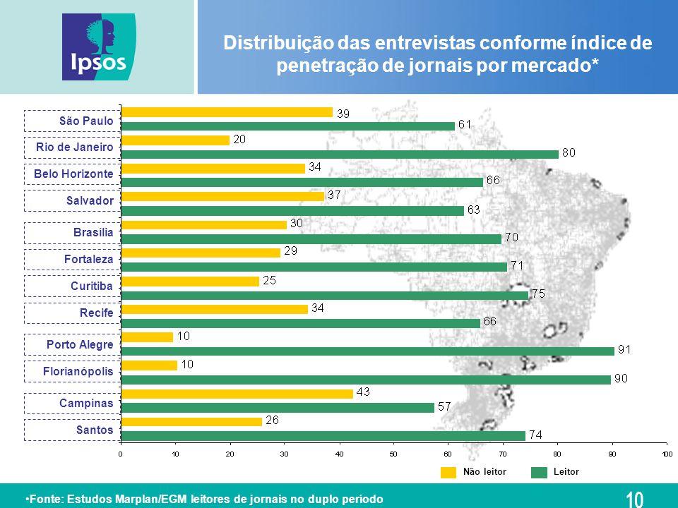 Distribuição das entrevistas conforme índice de penetração de jornais por mercado* São Paulo Curitiba Recife Porto Alegre Florianópolis Campinas Santo
