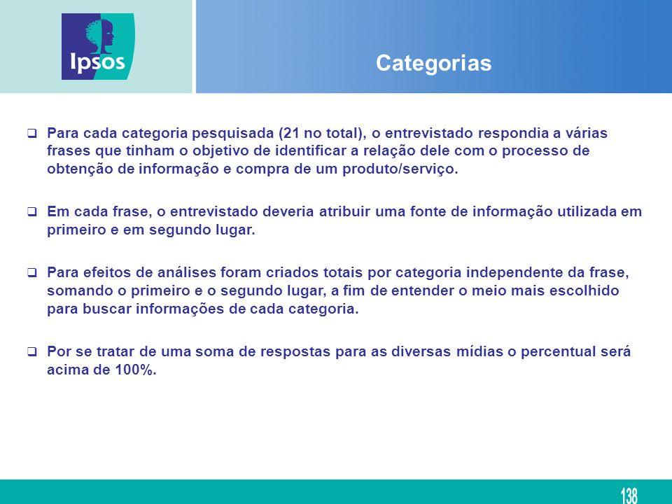 Categorias Para cada categoria pesquisada (21 no total), o entrevistado respondia a várias frases que tinham o objetivo de identificar a relação dele