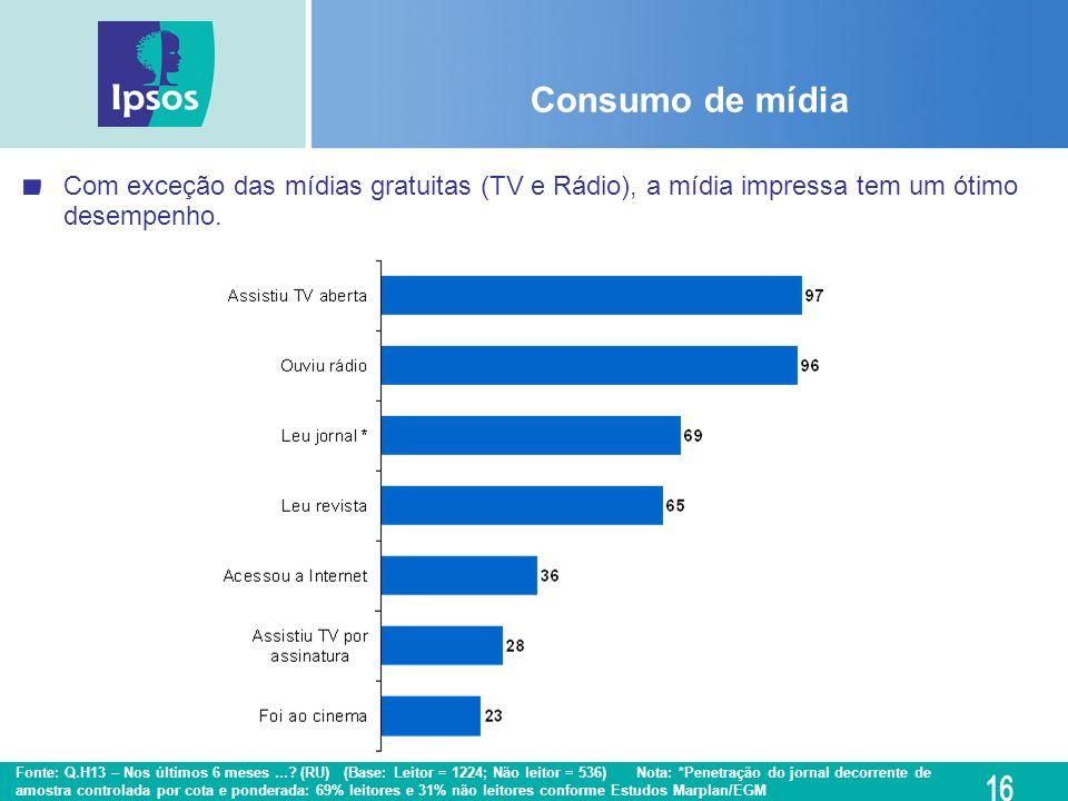 Consumo de mídia Fonte: Q.H13 – Nos últimos 6 meses...? (RU) (Base: Leitor = 1224; Não leitor = 536) Nota: *Penetração do jornal decorrente de amostra