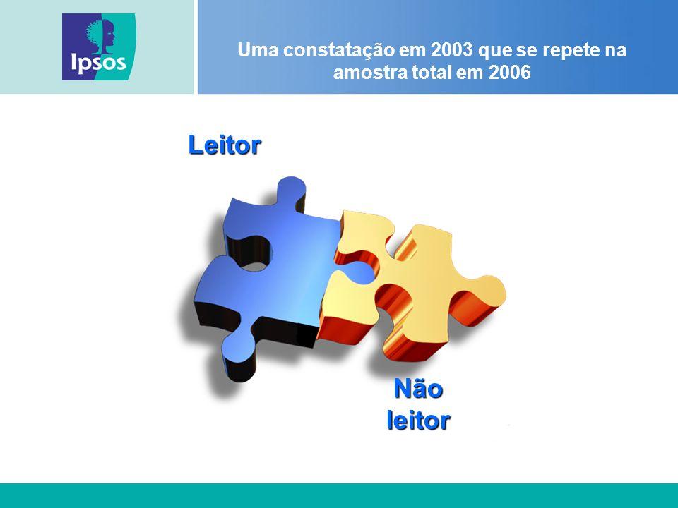 Uma constatação em 2003 que se repete na amostra total em 2006Leitor Nãoleitor