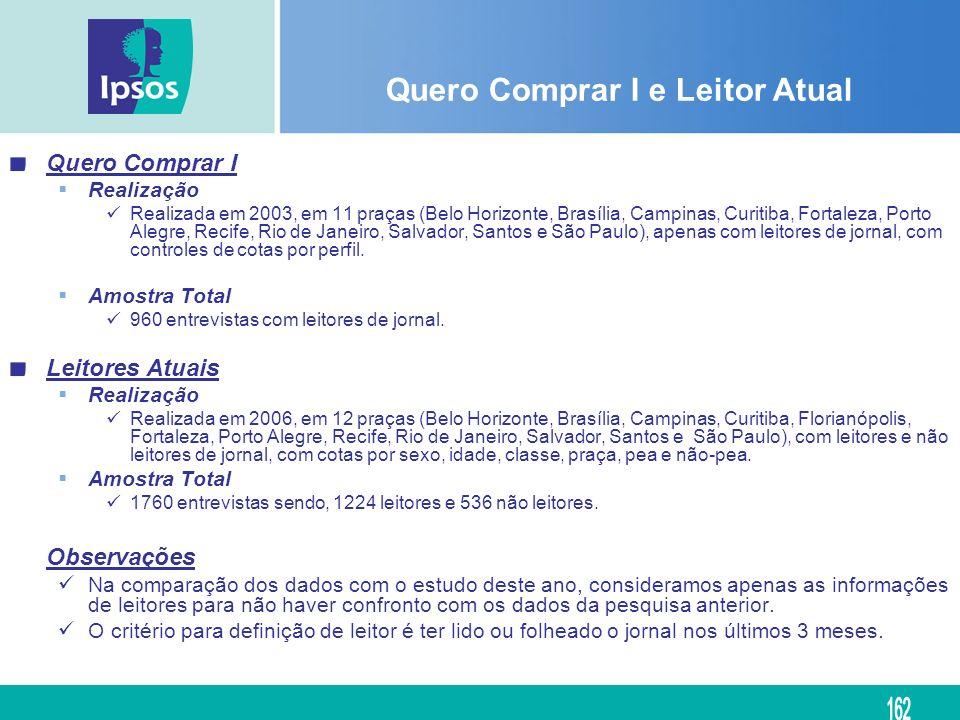 Quero Comprar I e Leitor Atual Quero Comprar I Realização Realizada em 2003, em 11 praças (Belo Horizonte, Brasília, Campinas, Curitiba, Fortaleza, Po
