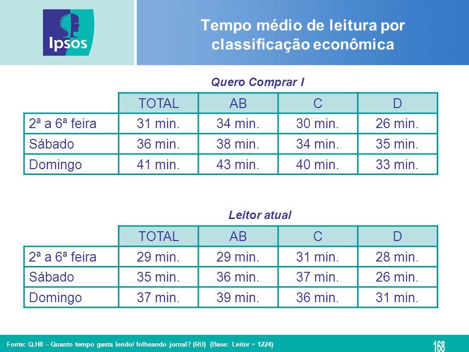 Fonte: Q.H8 – Quanto tempo gasta lendo/ folheando jornal? (RU) (Base: Leitor = 1224) Tempo médio de leitura por classificação econômica TOTALABCD 2ª a