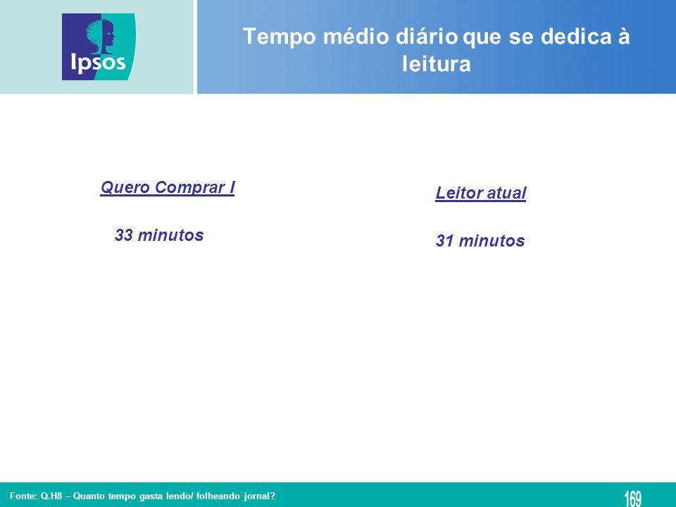 Fonte: Q.H8 – Quanto tempo gasta lendo/ folheando jornal? Tempo médio diário que se dedica à leitura Leitor atual Quero Comprar I 31 minutos 33 minuto
