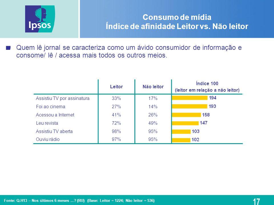 Consumo de mídia Índice de afinidade Leitor vs. Não leitor Fonte: Q.H13 – Nos últimos 6 meses...? (RU) (Base: Leitor = 1224; Não leitor = 536) LeitorN