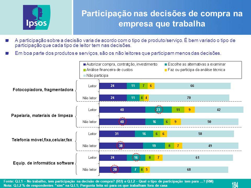 Participação nas decisões de compra na empresa que trabalha A participação sobre a decisão varia de acordo com o tipo de produto/serviço. É bem variad