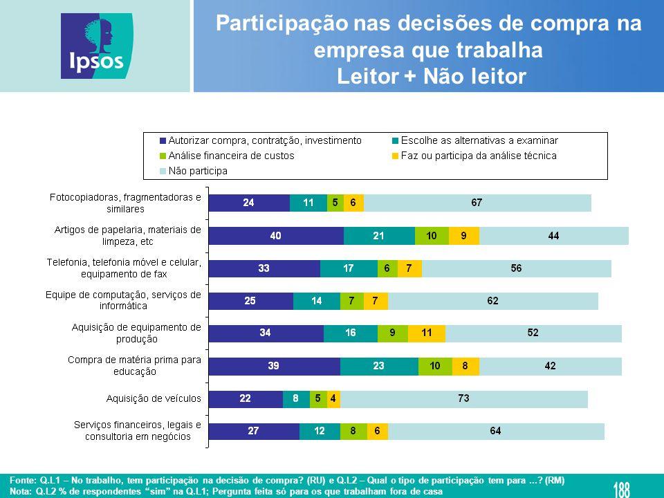 Participação nas decisões de compra na empresa que trabalha Leitor + Não leitor Fonte: Q.L1 – No trabalho, tem participação na decisão de compra? (RU)
