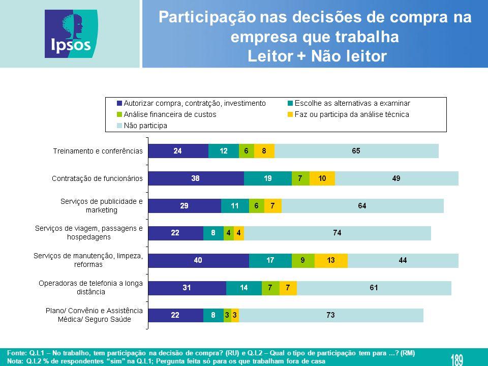 Participação nas decisões de compra na empresa que trabalha Leitor + Não leitor