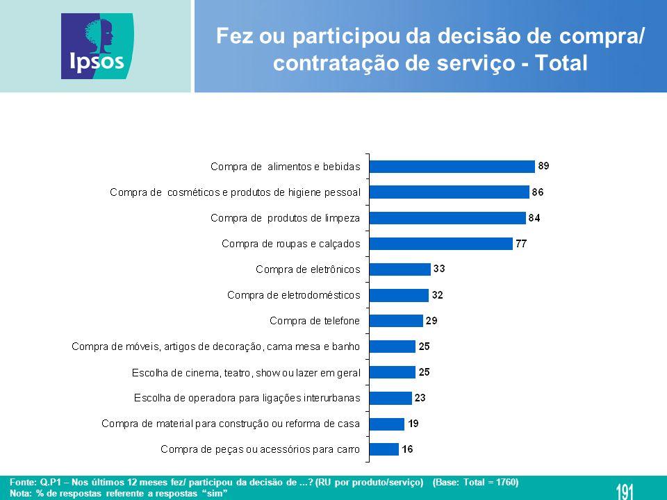 Fonte: Q.P1 – Nos últimos 12 meses fez/ participou da decisão de...? (RU por produto/serviço) (Base: Total = 1760) Nota: % de respostas referente a re