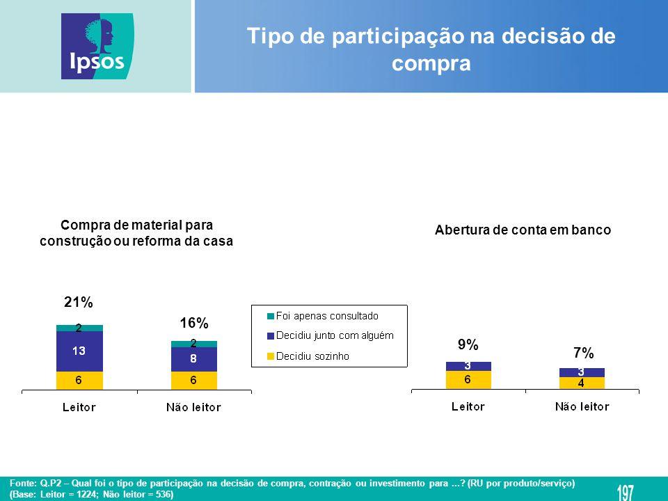 Compra de material para construção ou reforma da casa Abertura de conta em banco Tipo de participação na decisão de compra 16% 21% 9% 7% Fonte: Q.P2 –