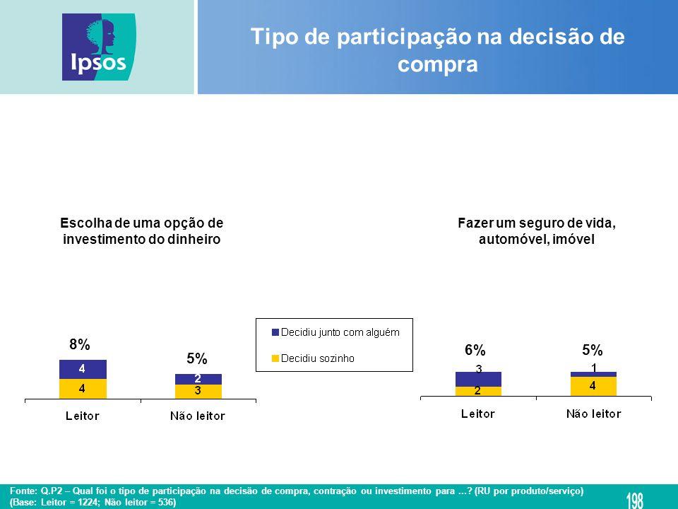 Escolha de uma opção de investimento do dinheiro Fazer um seguro de vida, automóvel, imóvel Tipo de participação na decisão de compra 8% 5% 6%5% Fonte