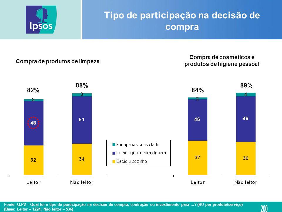 Compra de produtos de limpeza Compra de cosméticos e produtos de higiene pessoal Tipo de participação na decisão de compra 82% 88% 84% 89% Fonte: Q.P2