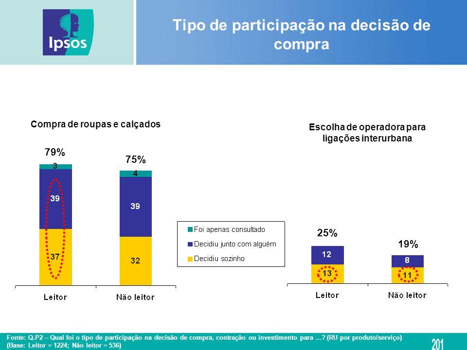 Tipo de participação na decisão de compra Compra de roupas e calçados Escolha de operadora para ligações interurbana 79% 75% 25% 19% Fonte: Q.P2 – Qua