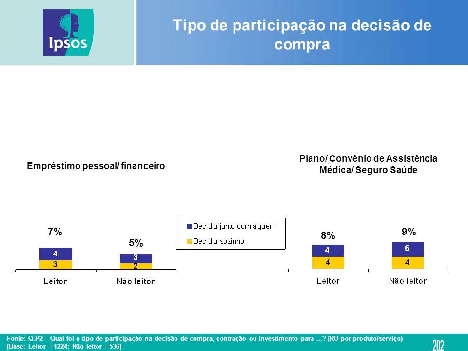 Empréstimo pessoal/ financeiro Plano/ Convênio de Assistência Médica/ Seguro Saúde Tipo de participação na decisão de compra 7% 5% 8% 9% Fonte: Q.P2 –