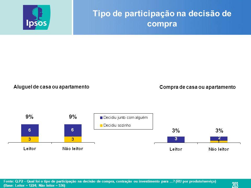 Aluguel de casa ou apartamento Compra de casa ou apartamento Tipo de participação na decisão de compra 9% 3% Fonte: Q.P2 – Qual foi o tipo de particip