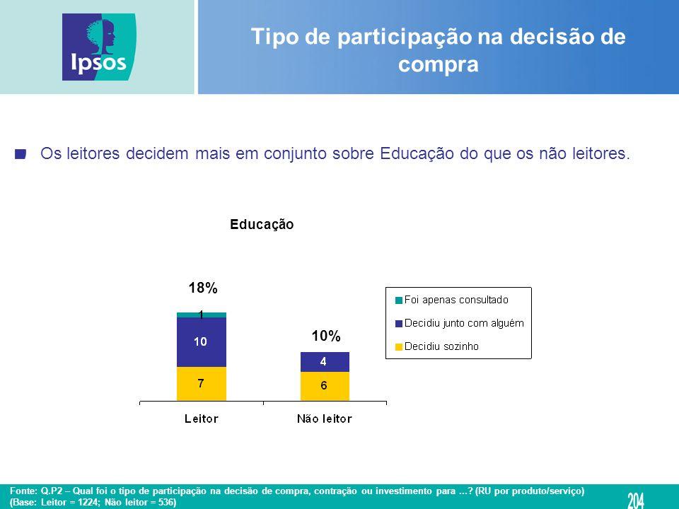 Os leitores decidem mais em conjunto sobre Educação do que os não leitores. Educação Tipo de participação na decisão de compra 18% 10% Fonte: Q.P2 – Q