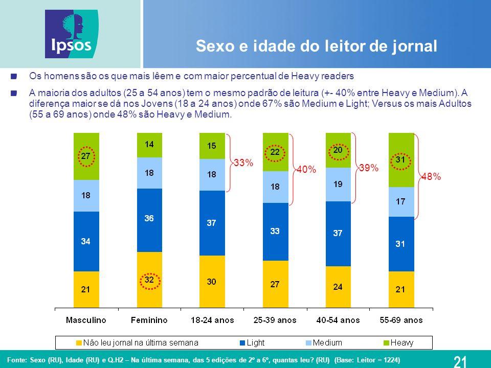Fonte: Sexo (RU), Idade (RU) e Q.H2 – Na última semana, das 5 edições de 2º a 6º, quantas leu? (RU) (Base: Leitor = 1224) Sexo e idade do leitor de jo