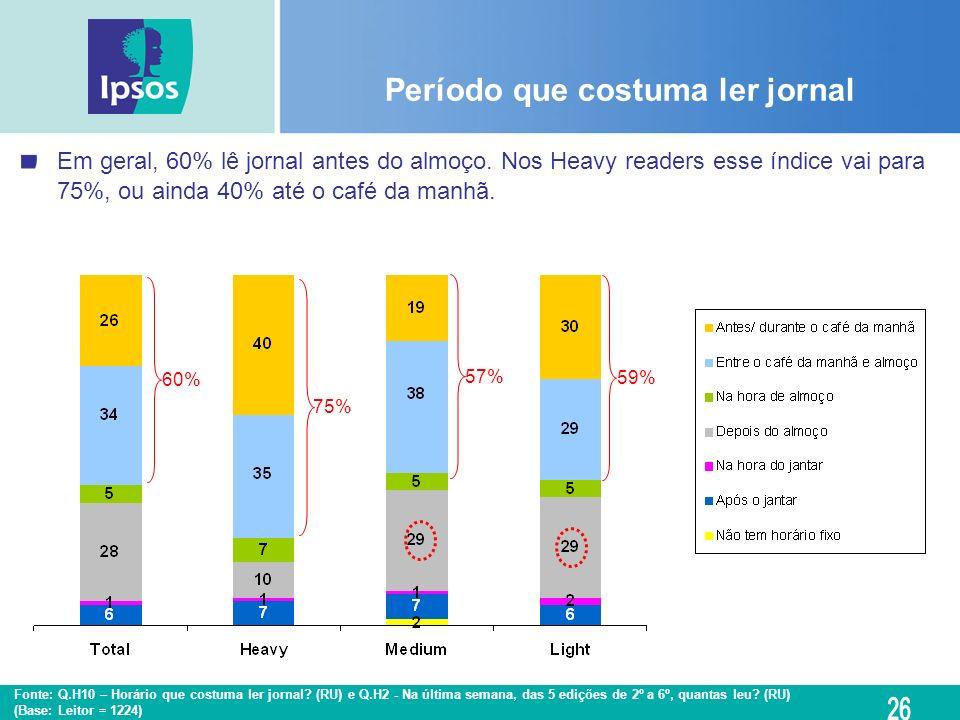 Fonte: Q.H10 – Horário que costuma ler jornal? (RU) e Q.H2 - Na última semana, das 5 edições de 2º a 6º, quantas leu? (RU) (Base: Leitor = 1224) Perío