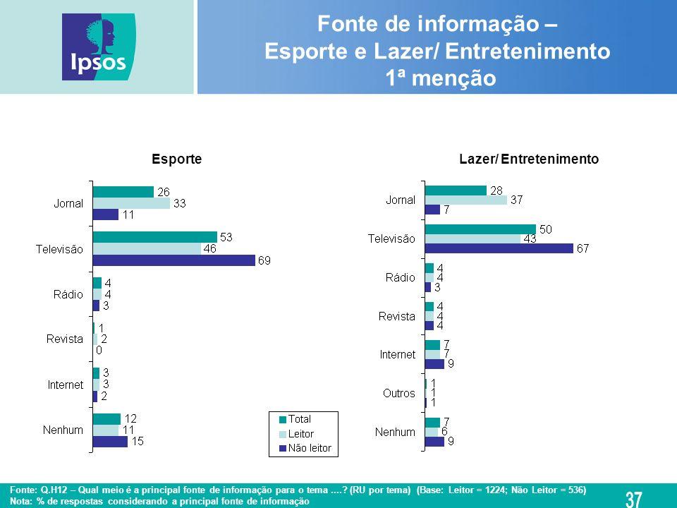 Fonte de informação – Esporte e Lazer/ Entretenimento 1ª menção Lazer/ EntretenimentoEsporte Fonte: Q.H12 – Qual meio é a principal fonte de informaçã