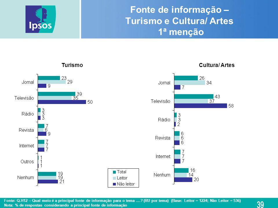 Fonte de informação – Turismo e Cultura/ Artes 1ª menção Cultura/ ArtesTurismo Fonte: Q.H12 – Qual meio é a principal fonte de informação para o tema.