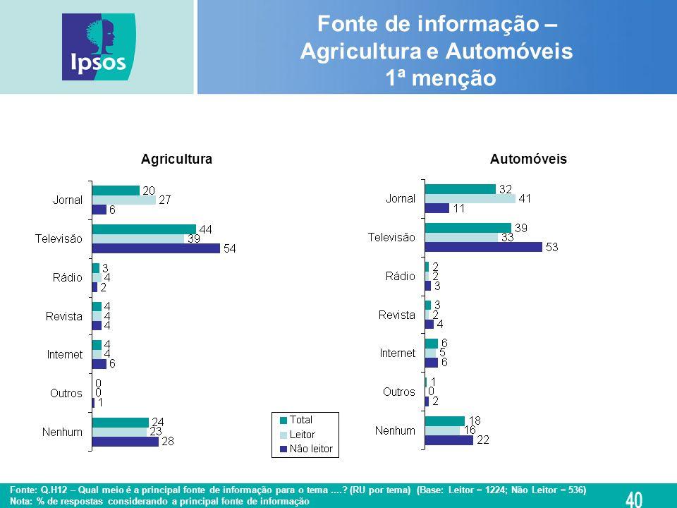 Fonte de informação – Agricultura e Automóveis 1ª menção AutomóveisAgricultura Fonte: Q.H12 – Qual meio é a principal fonte de informação para o tema.