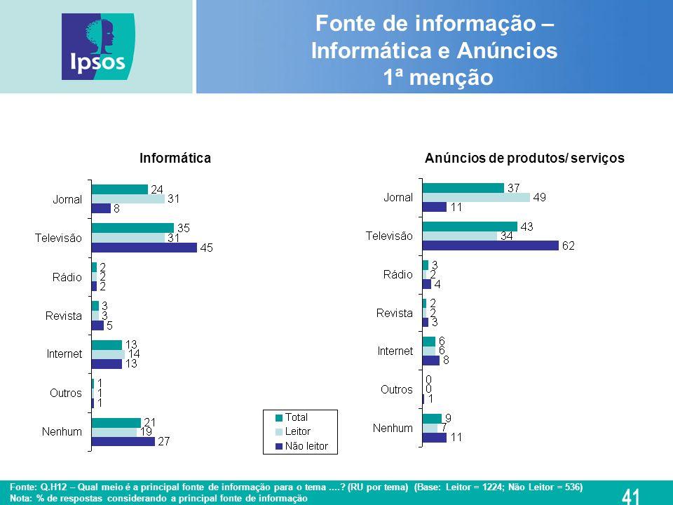 Anúncios de produtos/ serviçosInformática Fonte de informação – Informática e Anúncios 1ª menção Fonte: Q.H12 – Qual meio é a principal fonte de infor