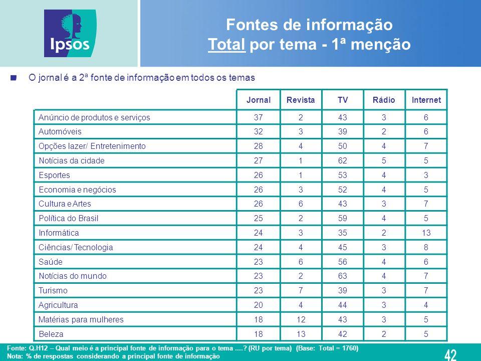 Fontes de informação Total por tema - 1ª menção Fonte: Q.H12 – Qual meio é a principal fonte de informação para o tema....? (RU por tema) (Base: Total