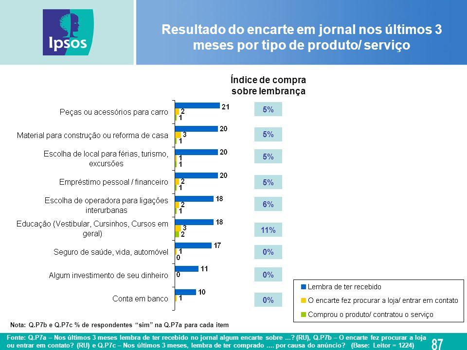 Índice de compra sobre lembrança 5% 6% 11% 0% Resultado do encarte em jornal nos últimos 3 meses por tipo de produto/ serviço Fonte: Q.P7a – Nos últim