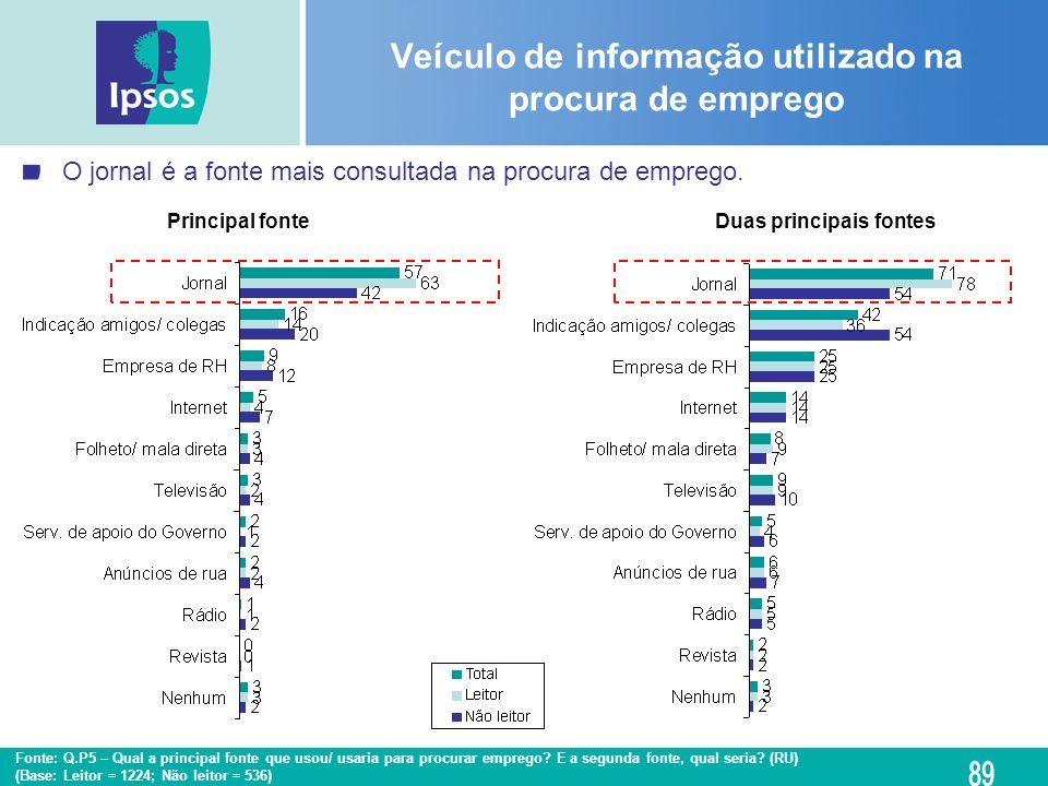 Veículo de informação utilizado na procura de emprego O jornal é a fonte mais consultada na procura de emprego. Fonte: Q.P5 – Qual a principal fonte q