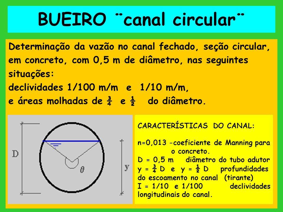 BUEIRO ¨canal circular¨ Determinação da vazão no canal fechado, seção circular, em concreto, com 0,5 m de diâmetro, nas seguintes situações: declivida