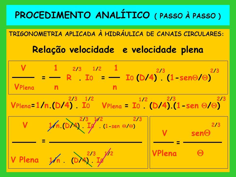 PROCEDIMENTO ANALÍTICO ( PASSO À PASSO ) TRIGONOMETRIA APLICADA À HIDRÁULICA DE CANAIS CIRCULARES: Relação velocidade e velocidade plena V 1 1/2 1 = R