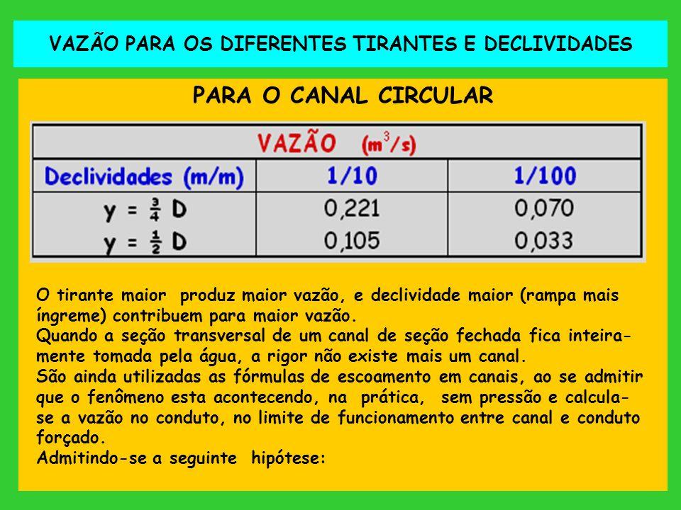 VAZÃO PARA OS DIFERENTES TIRANTES E DECLIVIDADES PARA O CANAL CIRCULAR O tirante maior produz maior vazão, e declividade maior (rampa mais íngreme) co