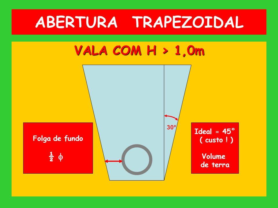 ABERTURA TRAPEZOIDAL VALA COM H > 1,0m 30° Ideal = 45° ( custo ! ) Volume de terra Folga de fundo ½