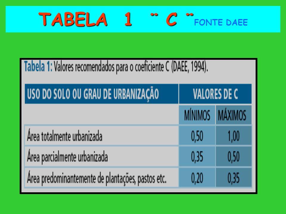 TABELA 1 ¨ C ¨ TABELA 1 ¨ C ¨ FONTE DAEE
