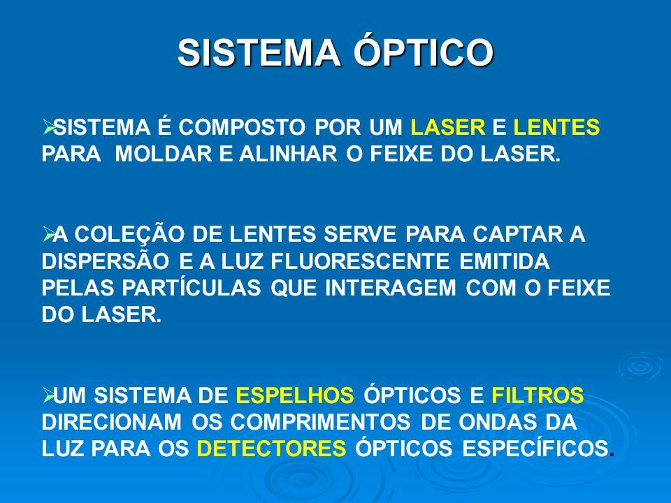 FACSCalibur FL1 Red Diode Laser ~635 nm SSC FL3 FL4 670LP 661/16 585/42 488/10 90/10 Beam Splitter DM 560SP Fluorescence Collection Lens DM 640LP Half Mirror 488/10.