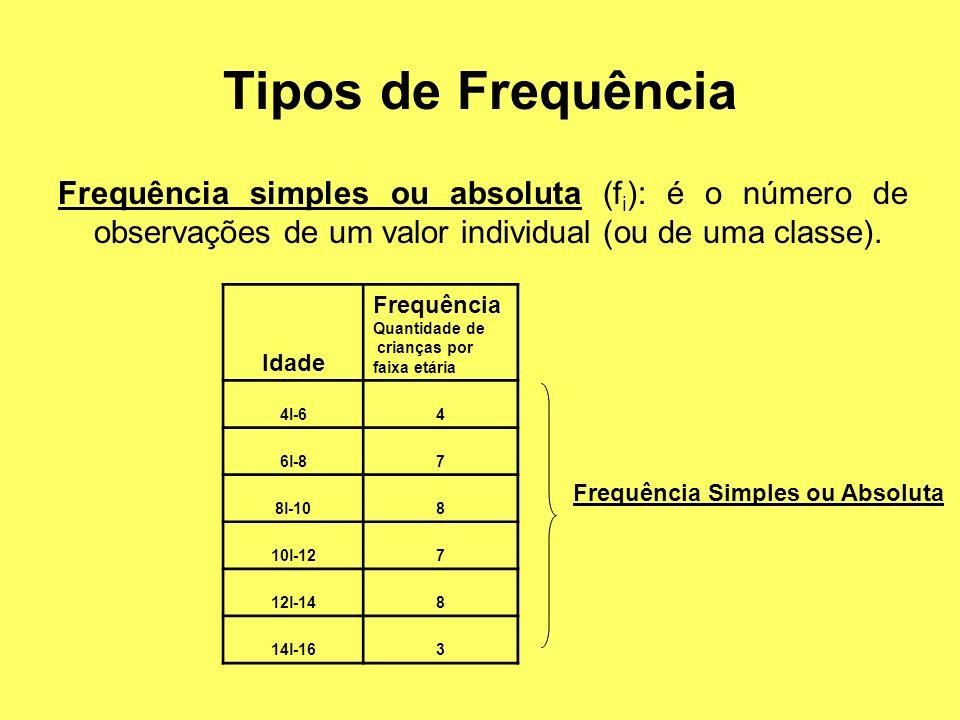 Tipos de Frequência Frequência simples ou absoluta (f i ): é o número de observações de um valor individual (ou de uma classe). Idade Frequência Quant