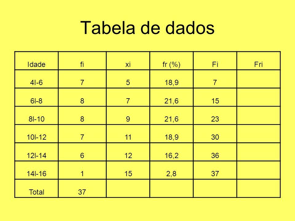 Tabela de dados Idadefixifr (%)FiFri 4I-67518,97 6l-88721,615 8l-108921,623 10l-1271118,930 12l-1461216,236 14l-161152,837 Total37