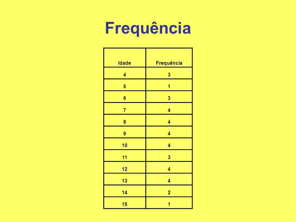Frequência IdadeFrequência 43 51 63 74 84 94 104 113 124 134 142 151
