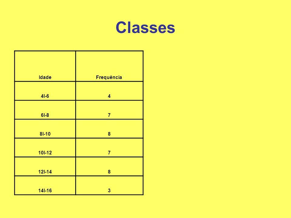 Classes IdadeFrequência 4I-64 6l-87 8l-108 10l-127 12l-148 14l-163