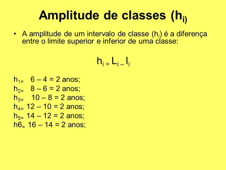 A amplitude de um intervalo de classe (h i ) é a diferença entre o limite superior e inferior de uma classe: h i = L i – l i h 1= 6 – 4 = 2 anos; h 2=