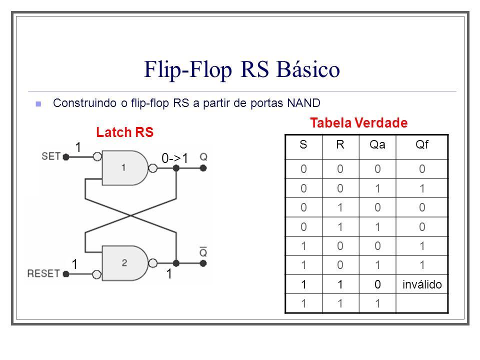 Flip-Flop RS Básico Construindo o flip-flop RS a partir de portas NAND Latch RS Tabela Verdade 1 1 1 0->1 SRQaQf 0000 0011 0100 0110 1001 1011 110invá