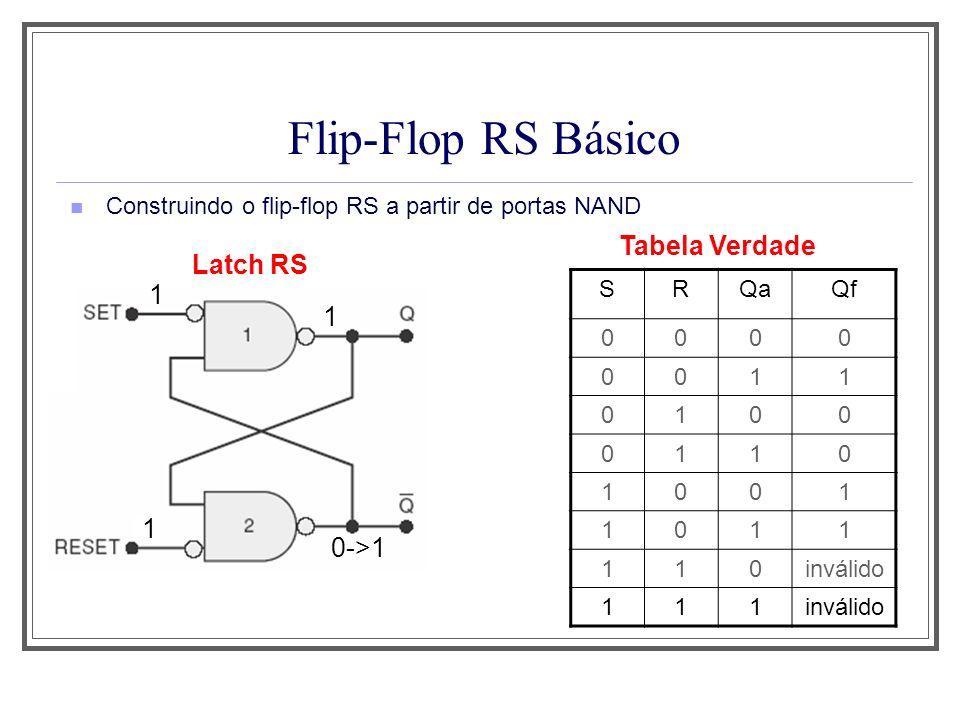 Flip-Flop RS Básico Construindo o flip-flop RS a partir de portas NAND Latch RS Tabela Verdade 0->1 1 1 1 SRQaQf 0000 0011 0100 0110 1001 1011 110invá